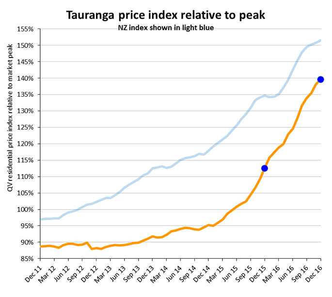 Residential Building Costs Per Square Metre Nz